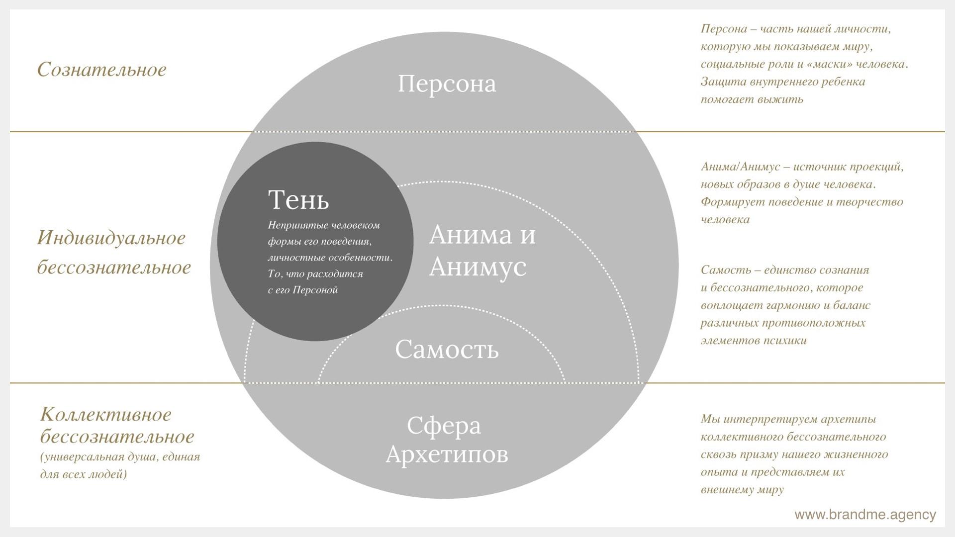 Как создать свой бренд с помощью архетипов