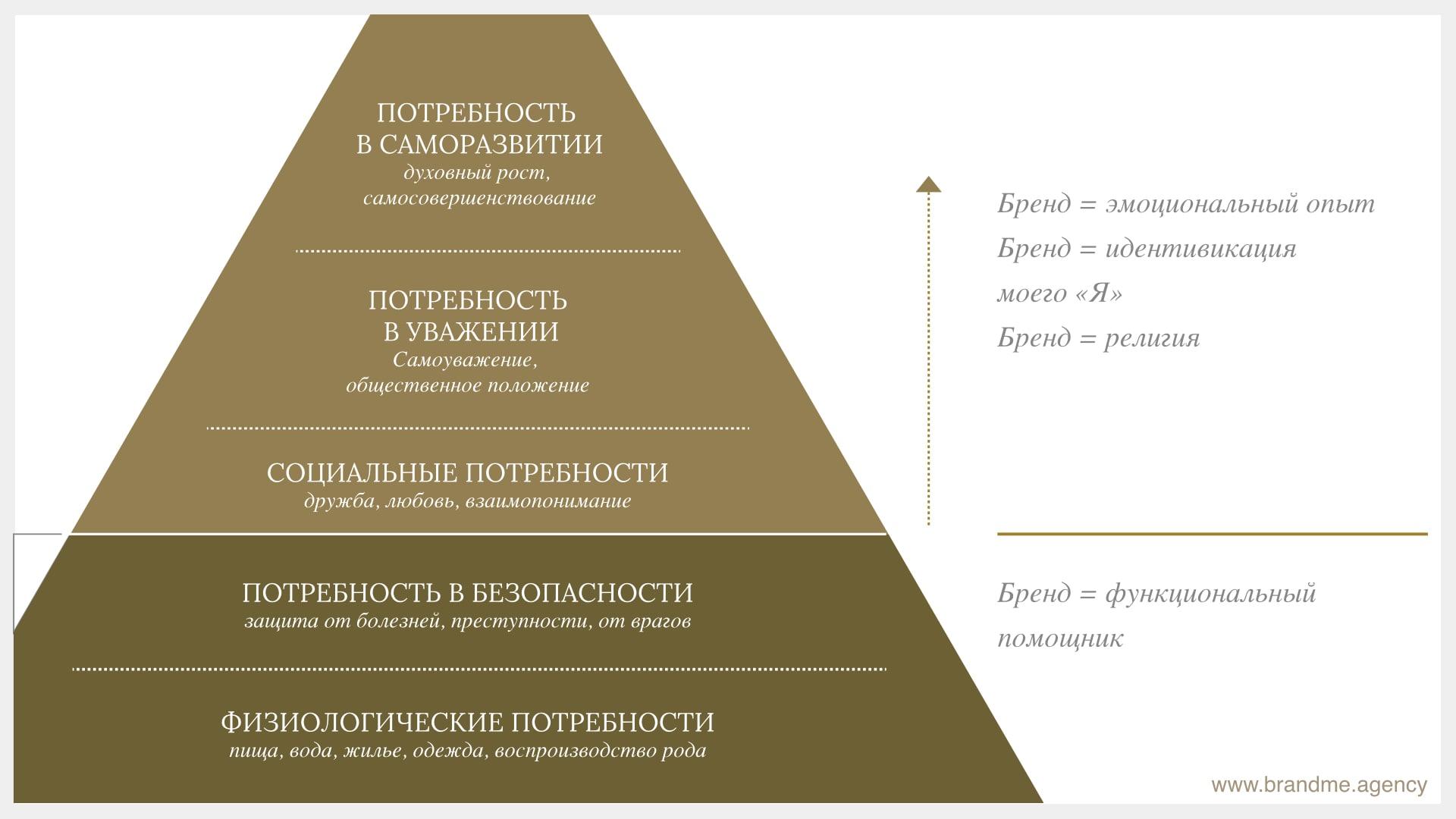 Персональный брендинг на основе архетипов. Кто вы? И как себя позиционировать?